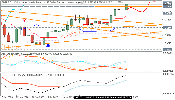 GBP Technical Analysis-gbpusd-c-d1-just2trade-online-ltd.png