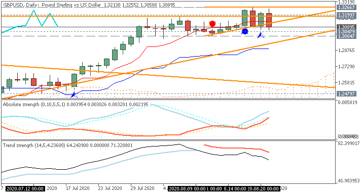 GBP Technical Analysis-gbpusd-d1-metaquotes-software-corp.png