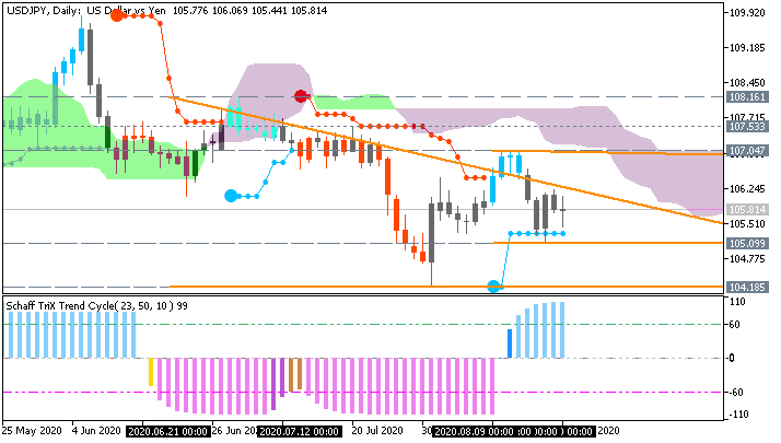 USDJPY and EURUSD Technical Analysis-usdjpy-d1-metaquotes-software-corp.png