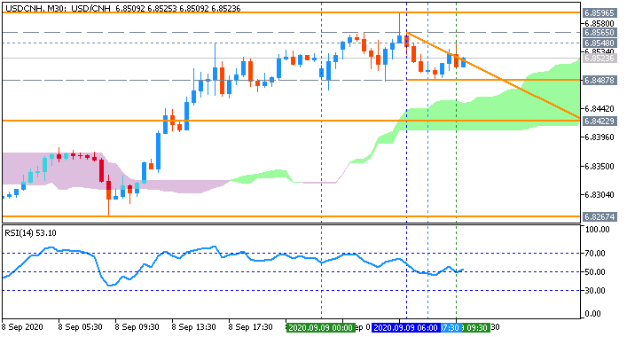 Technical Analysis-usdcnh-m30-metaquotes-software-corp.png
