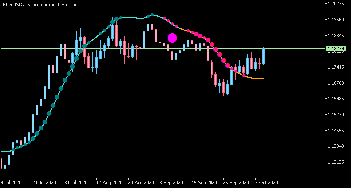 USDJPY and EURUSD Technical Analysis-eurusd-d1-fx-choice-limited-3.png