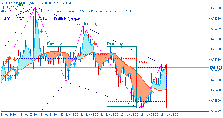 AUD Technical Analysis-audusd-m30-alpari.png