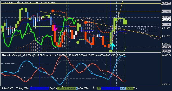 AUD Technical Analysis-audusd-d1-alpari.png