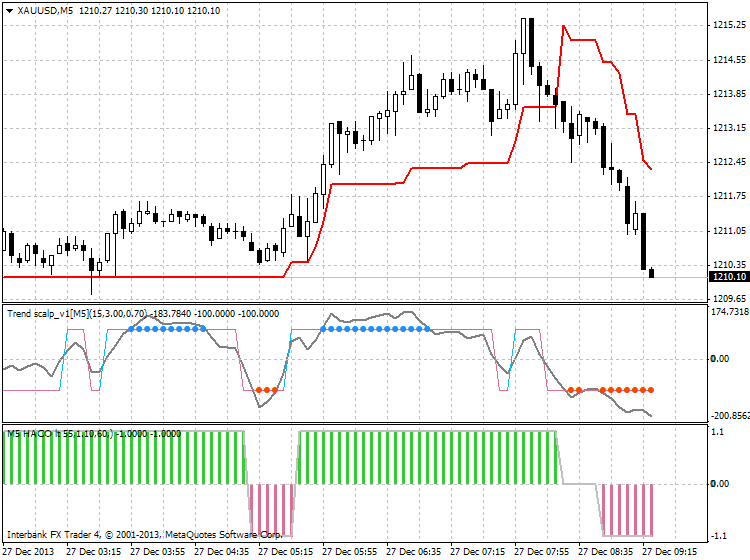 Scalping-xauusd-m5-ibfx-inc.png