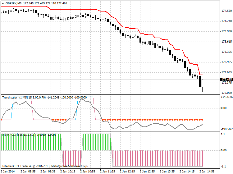 Scalping-gbpjpy-m5-ibfx-inc.png