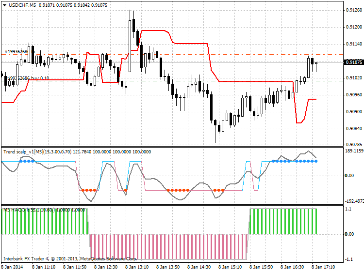 Scalping-usdchf-m5-ibfx-inc.png