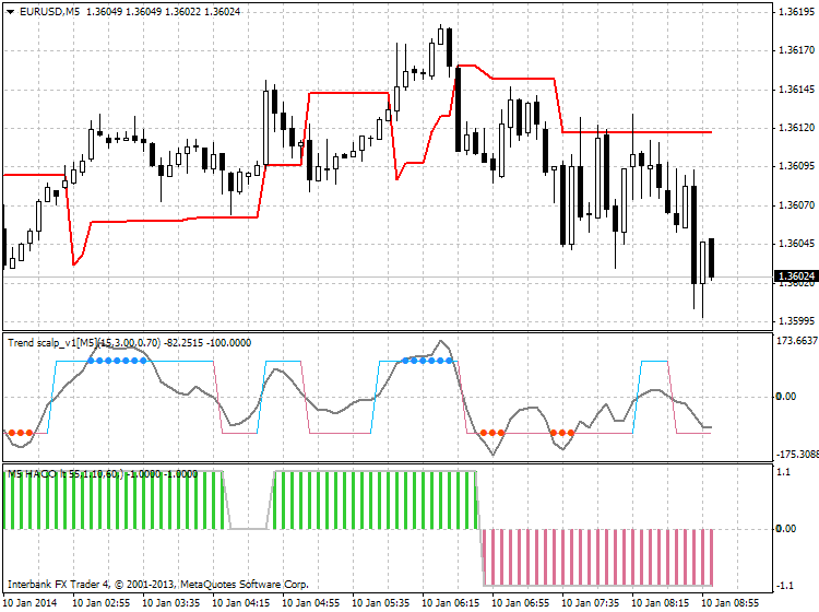 Scalping-eurusd-m5-ibfx-inc.png