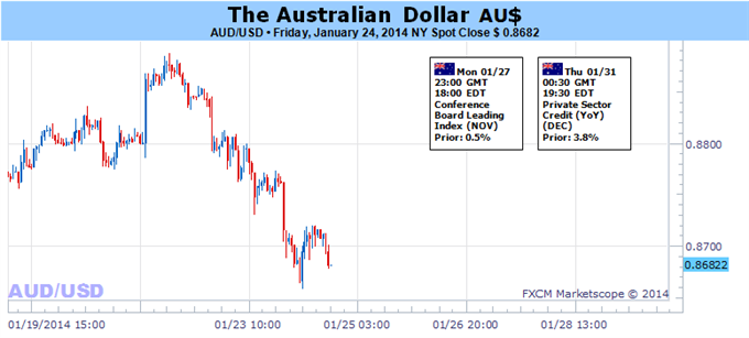 Weekly Outlook: 2014, January 27 - 31-audusd_2601.png