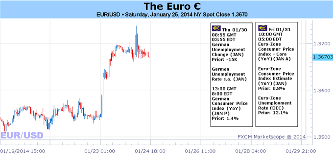 Weekly Outlook: 2014, January 27 - 31-eurusd_2601.png