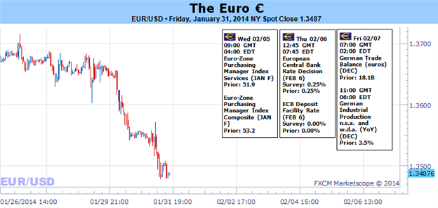 Weekly Outlook: 2014, February 02 - 09-euro_risks_market_wide_collapse_as_eurusd_eurjpy_break_lower_body_picture_1.png