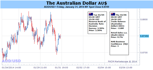Weekly Outlook: 2014, February 02 - 09-australian_dollar_outlook_clouded_ahead_of_critical_event_risk_body_picture_1.png