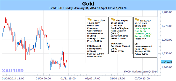 Weekly Outlook: 2014, February 02 - 09-gold_responds_to_key_resistance_ahead_of_nfps-_bearish_below_1270_body_picture_5.png