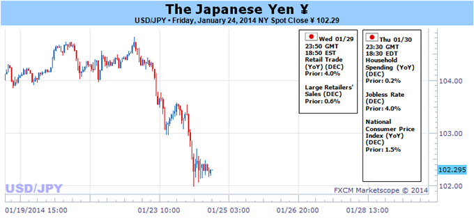 Weekly Outlook: 2014, February 02 - 09-japanese_yen_volatility_almost_guaranteed_on_huge_week_for_markets_copy_body_picture_3.png