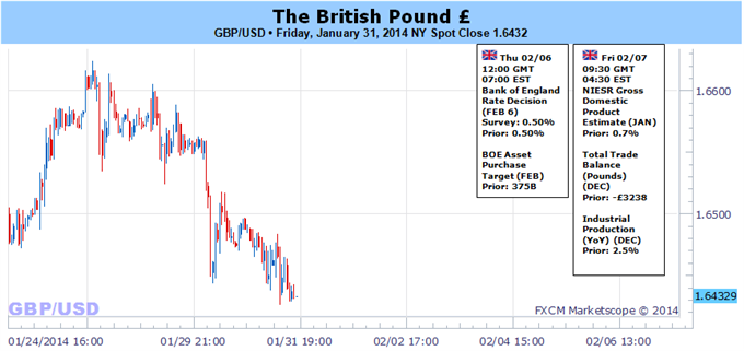 Weekly Outlook: 2014, February 02 - 09-gbp_continues_to_carve_higher_lows_ahead_of_boe-_fresh_high_on_tap_body_picture_5.png