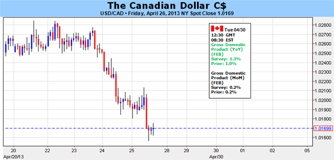 Weekly Outlook: 2014, February 02 - 09-canadian_dollar_to_consolidate_ahead_of_gdp_report_body_picture_1.png