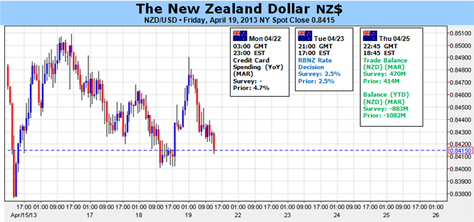 Weekly Outlook: 2014, February 02 - 09-new_zealand_dollar_to_hold_range_ahead_of_rbnz_body_picture_1.png