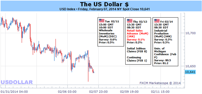 Weekly Outlook: 2014, February 09 - 16-us_dollar_will_look_to_volatility_not_taper_for_next_drive_body_usd.png