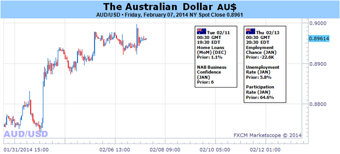 Weekly Outlook: 2014, February 09 - 16-australian_dollar_looks_to_yellen_testimony_for_direction_cues_body_audusd.png
