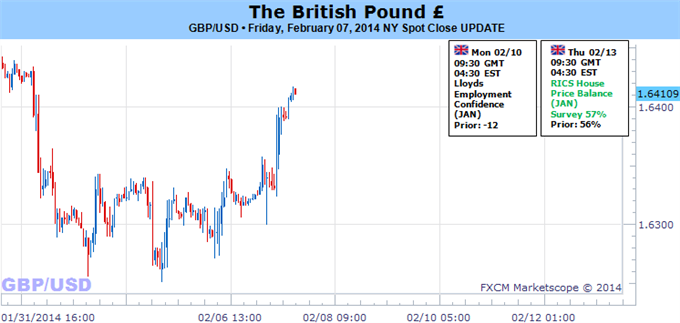 Weekly Outlook: 2014, February 09 - 16-british_pound_forecast_depends_on_bank_of_england_body_picture_5.png