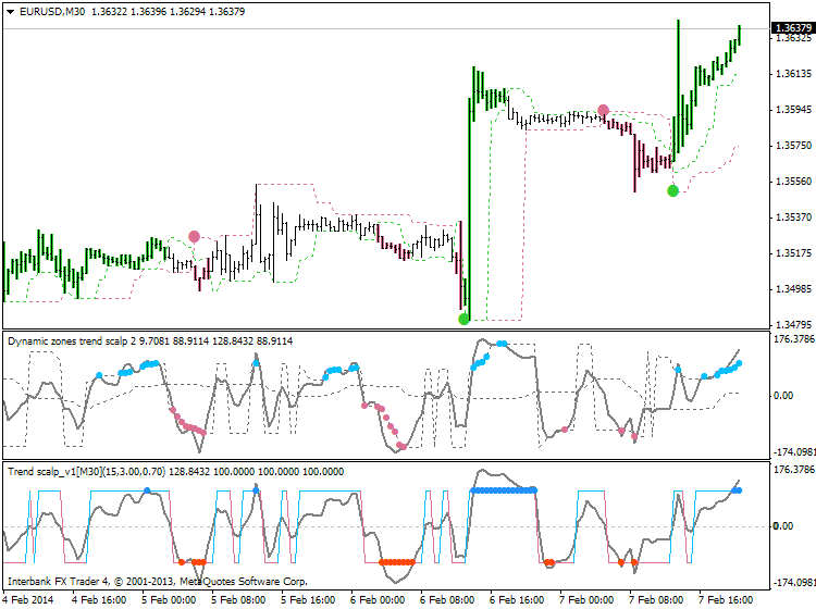 Scalping-eurusd-m30-ibfx-inc.png