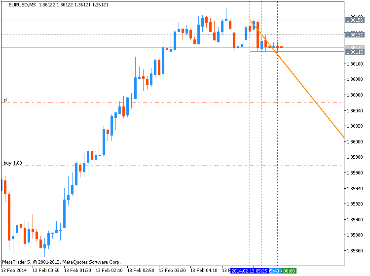 EURUSD Technical Analysis-eurusd-m5-metaquotes-software-corp-temp-file-screenshot-17235.png