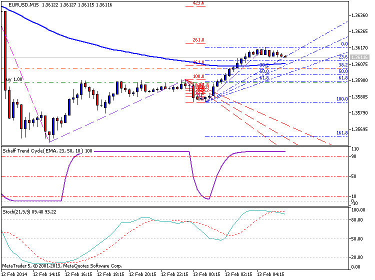 EURUSD Technical Analysis-eurusd-m15-metaquotes-software-corp-temp-file-screenshot-38840.png