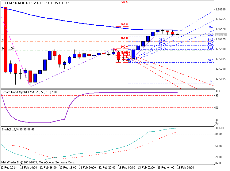 EURUSD Technical Analysis-eurusd-m30-metaquotes-software-corp-temp-file-screenshot-2085.png