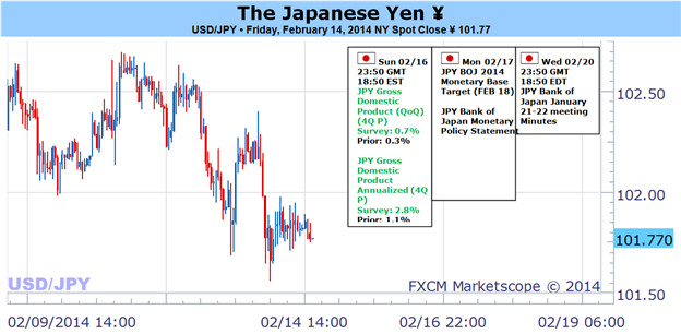 Weekly Outlook: 2014, February 16 - 23-japanese_yen_to_swing_from_quiet_to_volatility_on_risk_gdp_and_boj_body_picture_1.png