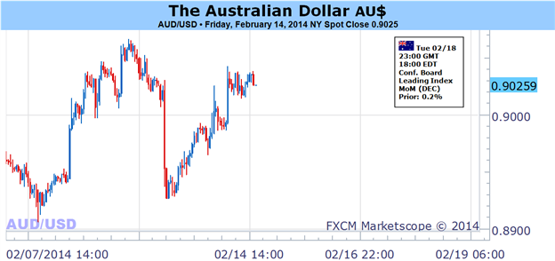 Weekly Outlook: 2014, February 16 - 23-australian_dollar_vulnerable_as_risk_sentiment_sours_anew_body_picture_1.png