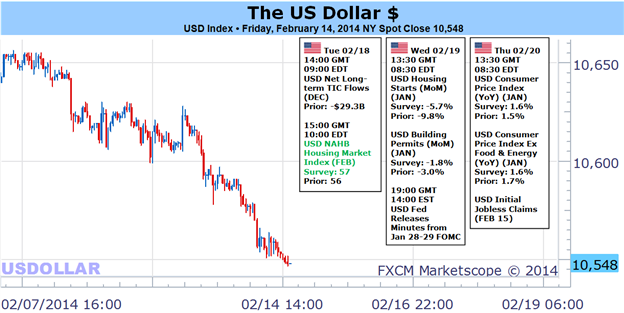 Weekly Outlook: 2014, February 16 - 23-us_dollar_set_to_fall_further_as_sp_500_surges._what_could_change_body_picture_1.png