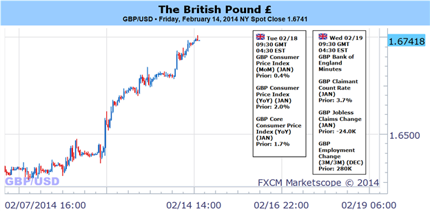 Weekly Outlook: 2014, February 16 - 23-british_pound_eyes_1.6800_on_boe_policy-_still_favor_buying_dips_body_picture_1.png