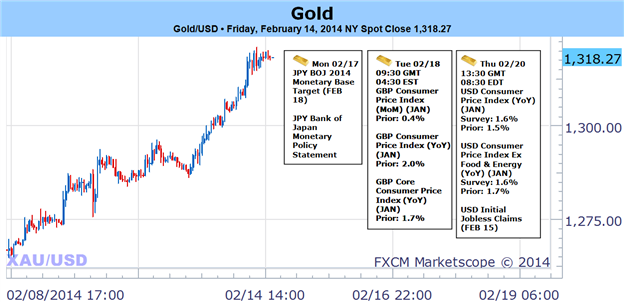 Weekly Outlook: 2014, February 16 - 23-bullish_gold_bias_favored_on_usd_weakness-_1270_now_key_support_body_picture_1.png