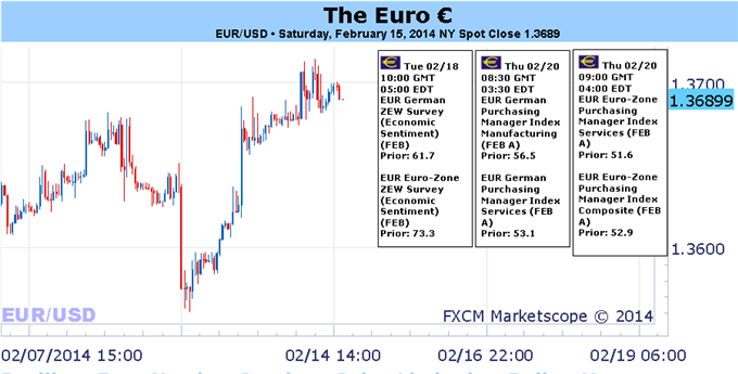 Weekly Outlook: 2014, February 16 - 23-resilient_euro_needs_a_spark_as_gains_limited_to_dollar_yen_body_picture_1.png