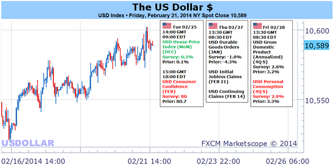 Weekly Outlook: 2014, February 23 - March 02-us_dollar_needs_sp_500_volatility_to_leverage_a_rally__body_picture_5.png