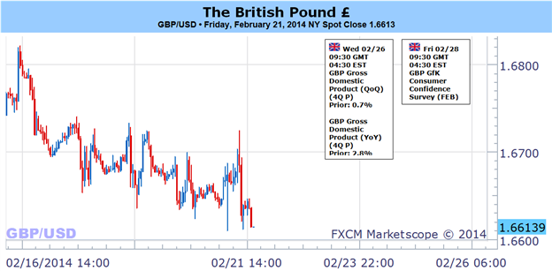 Weekly Outlook: 2014, February 23 - March 02-british_pound_may_fall_further_on_big_week_ahead_body_picture_1.png