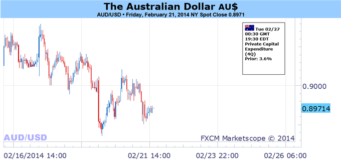 Weekly Outlook: 2014, February 23 - March 02-australian_dollar_may_weaken_further_on_renewed_risk_aversion__body_picture_1.png