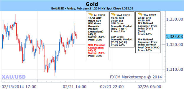 Weekly Outlook: 2014, February 23 - March 02-is_the_gold_rally_over_1338_in_focus_ahead_of_key_us_data_body_picture_1.png