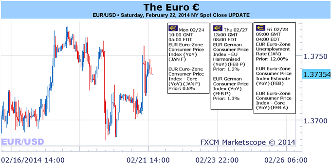 Weekly Outlook: 2014, February 23 - March 02-return_of_deflation_fears_could_soften_euros_resiliency_body_picture_1.png