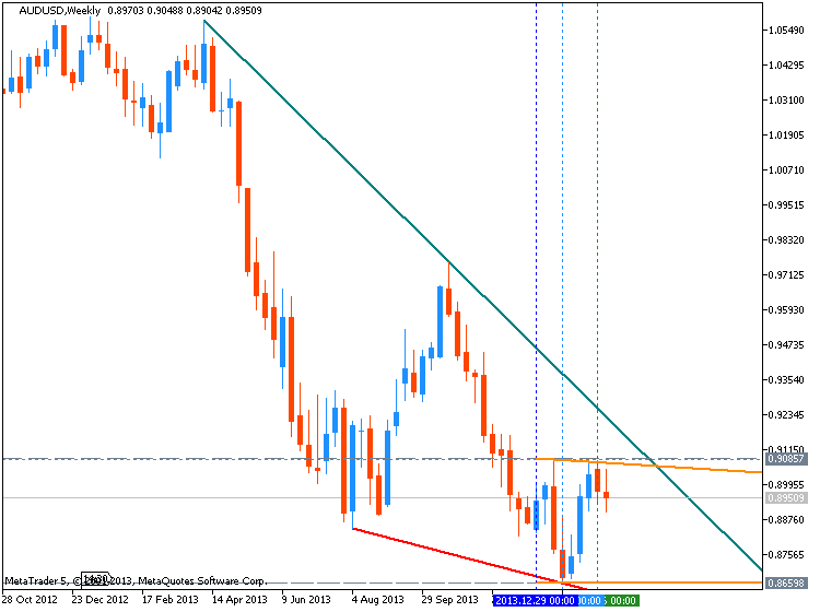 AUD Technical Analysis-audusd-w1-metaquotes-software-corp-temp-file-screenshot-10981.png