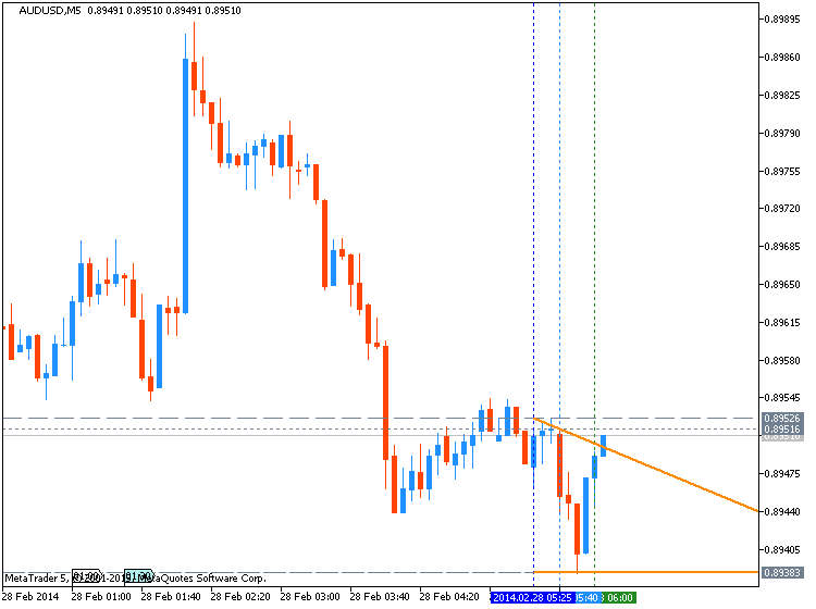 AUD Technical Analysis-audusd-m5-metaquotes-software-corp-temp-file-screenshot-60173.png