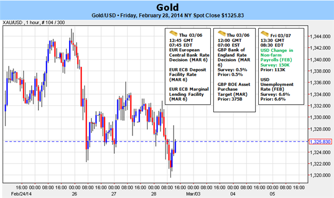 Weekly Outlook: 2014, March 02 - 09-gold_at_resistance_heading_into_march-_all_eyes_on_central_banks_nfps___body_picture_5.png