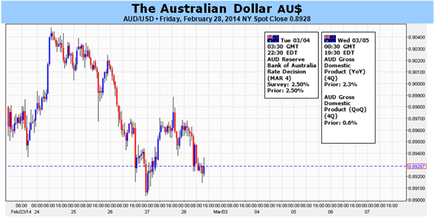 Weekly Outlook: 2014, March 02 - 09-australian_dollar_at_risk_on_shifting_monetary_policy_bets_body_picture_1.png