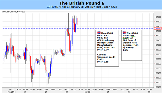 Weekly Outlook: 2014, March 02 - 09-gbp_to_target_higher_high_on_boe_policy_outlook_1.6850-60_in_sight__body_picture_5.png