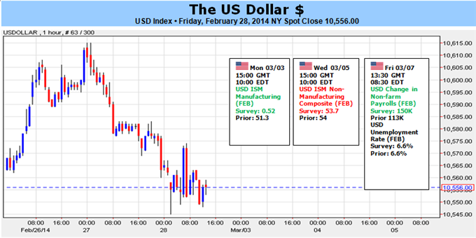 Weekly Outlook: 2014, March 02 - 09-us_dollar_risks_plunge_as_spx_hits_a_record_eurusd_tests_1.3800_body_picture_5.png