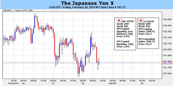 Weekly Outlook: 2014, March 02 - 09-yen_crosses_may_revive_equities_correlation_on_a_collapse_body_picture_5.png