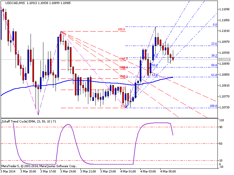 CAD Technical Analysis-usdcad-m15-metaquotes-software-corp-temp-file-screenshot-59728.png