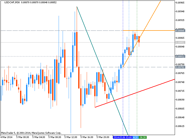 CHF Technical Analysis-usdchf-m30-metaquotes-software-corp-temp-file-screenshot-36268.png