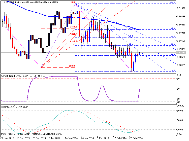 USDCHF Technical Analysis-usdchf-d1-metaquotes-software-corp-temp-file-screenshot-37419.png