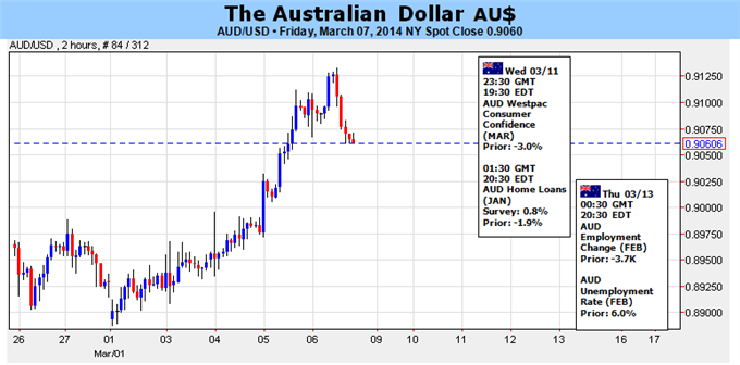 Weekly Outlook: 2014, March 09 - 16-forex_australian_dollar_facing_conflicting_domestic_external_forces_body_picture_5.png