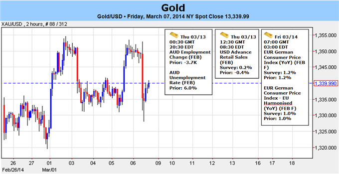 Weekly Outlook: 2014, March 09 - 16-forex_post_nfp_break_below_1330_may_signal_gold_top_in_place_body_xauusd_for_xau_tof.png